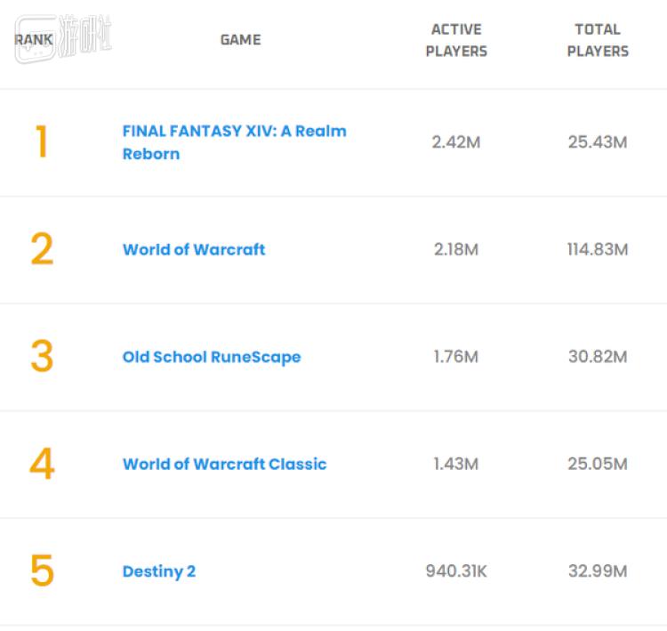 尽管玩家总数依然天差地别,但FF14的活跃玩家数在此刻确实压了WOW一头